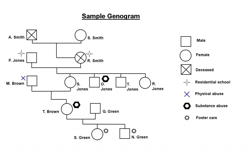 The marriage of old and new genograms in aboriginal for Family history genogram template